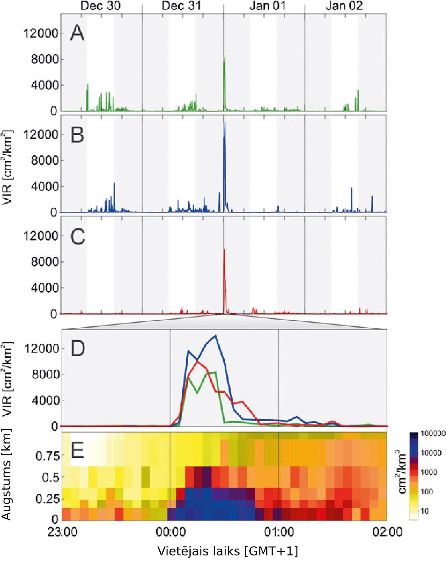 1. ATTĒLS. Putnu aktivitātes mērījumi pētījumu reģionā 3 gadu periodā laika posmā no 30. decembra līdz 2. janvārim, izmantojot nokrišņu radaru. Baltās un pelēkās līnijas atspoguļo diennakts sadalījumu gaišajā un tumšajā laikā. VIR jeb vertikāli integrētā atstarojamība – lielums, kas izmantots putnu aktivitātes mērīšanai: jo lielāks VIR, jo vairāk lidojošu putnu. (No Shamoun-Baranes et al., 2011). A – 2007/2008, B – 2008/2009, C – 2009/2010. Katru gadu pusnaktī no 31. decembra uz 1. janvāri vērojams straujš lidojošu putnu skaita pieaugums, kāds nav novērots iepriekšējā naktī un pēc tam. D – Traucējuma atspoguļojums laika posmā no 23:00 līdz 02:00. Zaļš – 2007/2008, zils – 2008/2009, sarkans – 2009/2010. Redzams, ka lielākā daļa putnu gaisā uzturas 40–45 minūtes. E – gaisā esošo putnu daudzums un lidojuma augstums 2008./2009. gadu mijā. Tumšāka krāsa norāda uz lielāku skaitu lidojošu putnu. Redzams, ka izbiedētie putni pacēlušies līdz pat 500 m augstumam. /// FIGURE 1. Bird movements at the study site from 30 Dec to 2 Jan in three different years. Grey shaded areas indicate the time between sunset and sunrise. VIR - vertically integrated reflectivity, variable used to measure bird activity, a higher VIR indicates higher bird activity. (Shamoun-Baranes et al., 2011). A - 2007/2008, B - 2008/2009, C - 2009/2010. Every year at midnight between 31 Dec and 1 Jan there is a peak of bird activity, not observed during nights before or after. D - close up of bird movements between 23:00 and 02:00 on New Year's Eve. Green- 2007/2008, blue - 2008/2009, red - 2009/2010. Most of the birds stay in the air for 45 minutes. E - altitude density profile from 2008/2009. Darker colours indicate higher bird densities in the air. Disturbance caused birds to fly up to 500m.