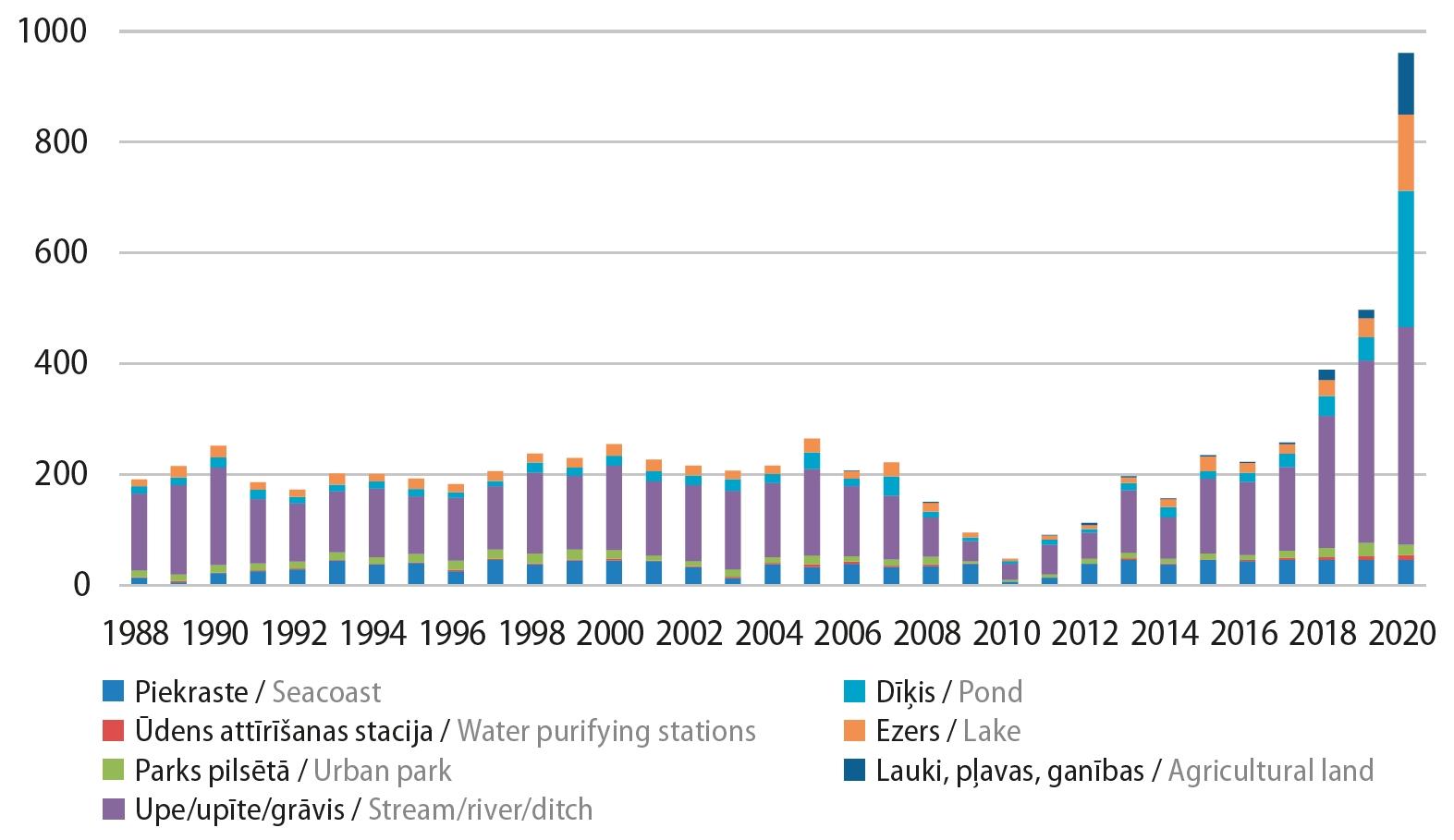 2. ATTĒLS. 1988.–2020. gadā dažādos biotopos ziņoto vietu skaits. /// FIGURE 2. IWC sites counted in Latvia in 1988-2020 and their habitats.