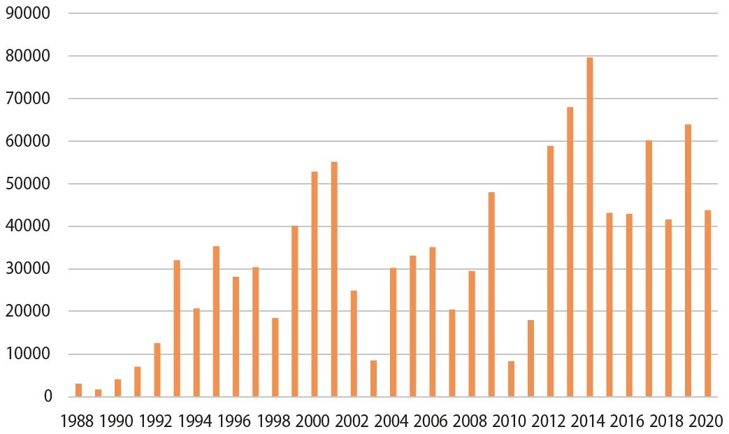 4. ATTĒLS. Jūras piekrastē novēroto putnu skaits. /// FIGURE 4. Bird count recorded on sea coast.