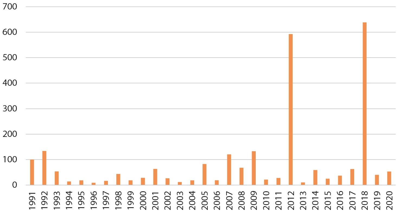6. ATTĒLS. Ziemeļu gulbja skaita izmaiņu indekss 1988.–2020. gadā. /// FIGURE 6. Changes in Whooper Swan count index .